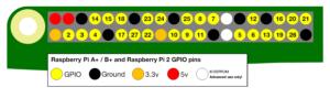 Raspberry Pi 2 GPIO schema